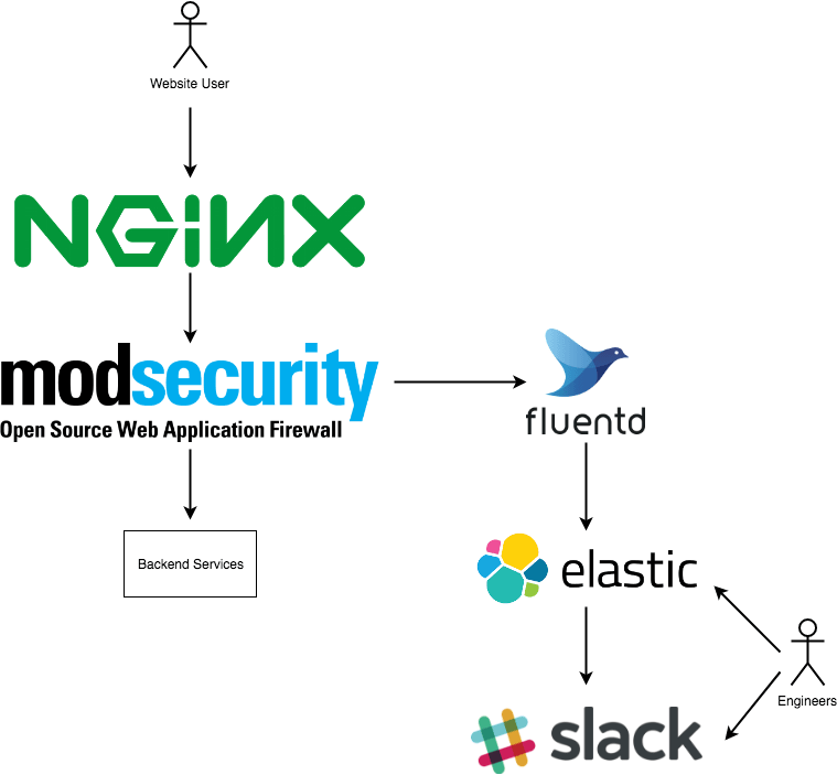 Creating an OpenWAF solution with Nginx, ElasticSearch and