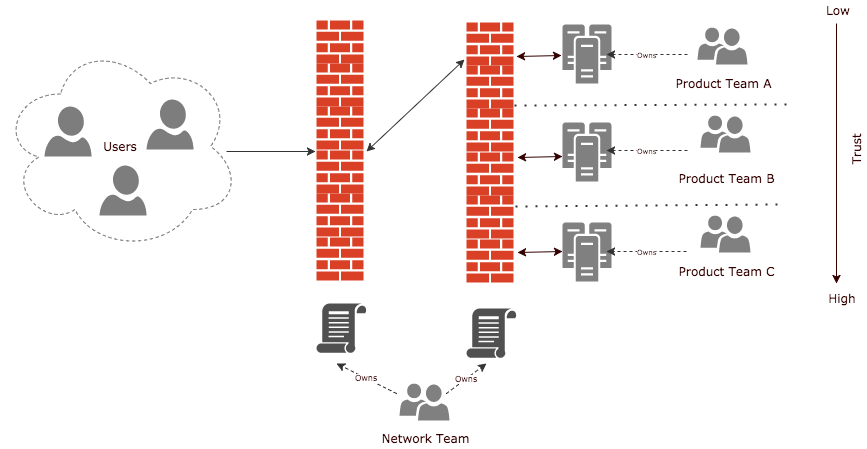 Securing microservices in the Enterprise